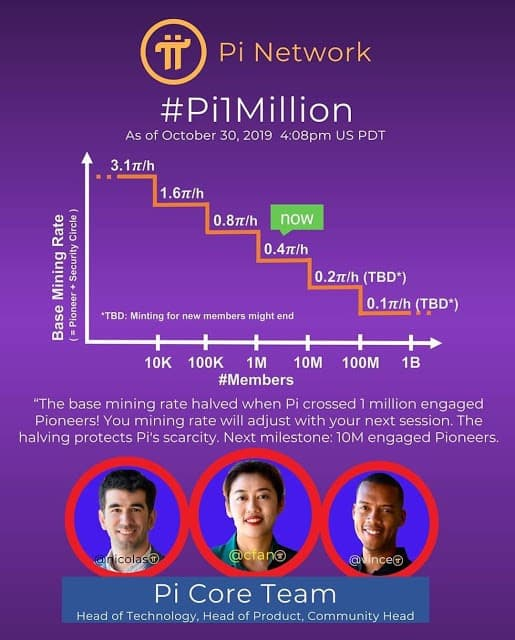thong tin Pi Network